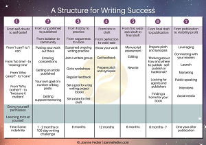 Joanne Fedler – A Structure for Writing Success